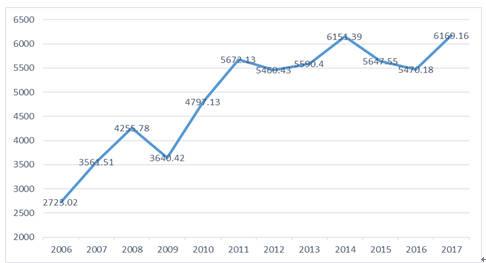 中美贸易额数据_【荐读】这一组数据让您看清中美贸易战的对比实力