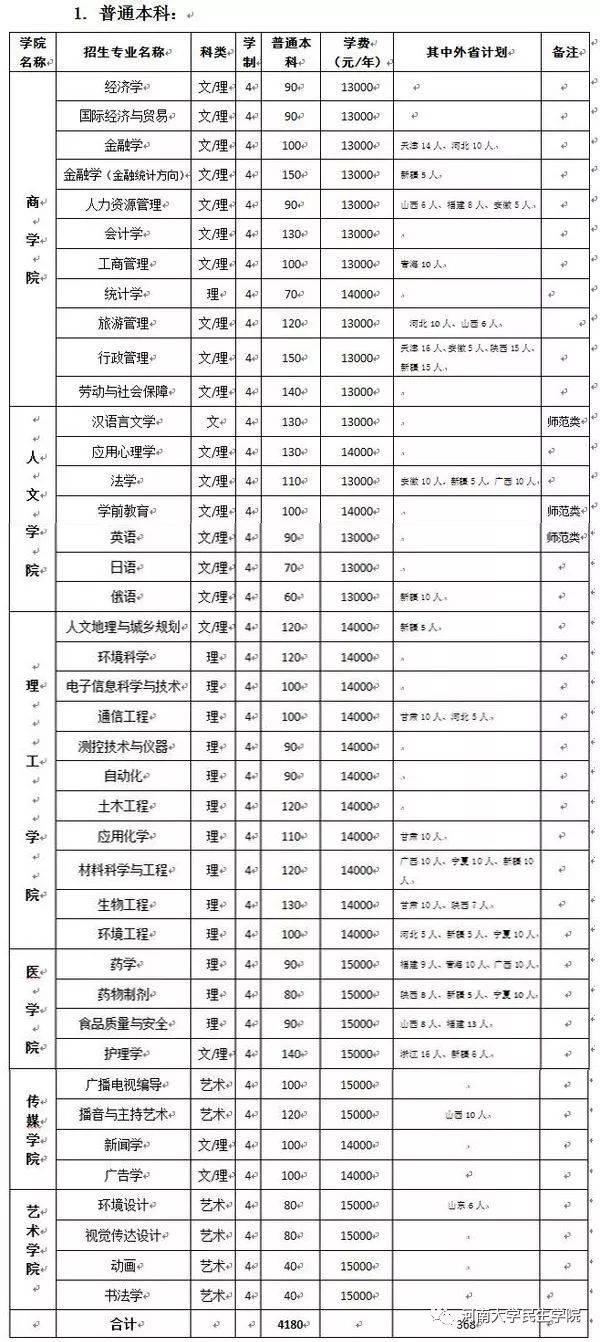 权威发布丨河南大学民生学院2018年招生章程