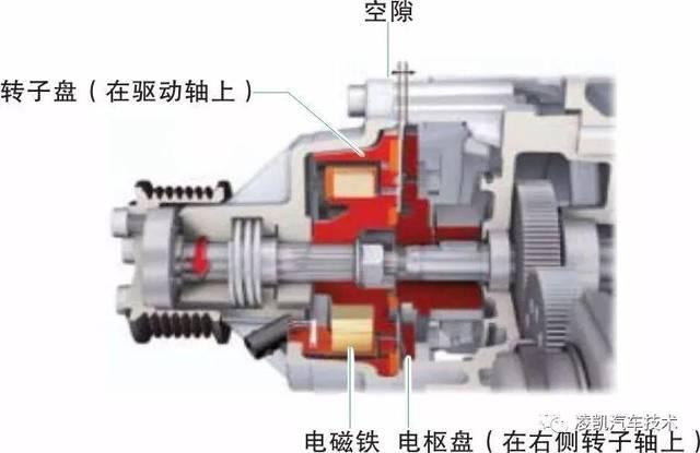 电磁离合器结合——空气压缩机接通图片
