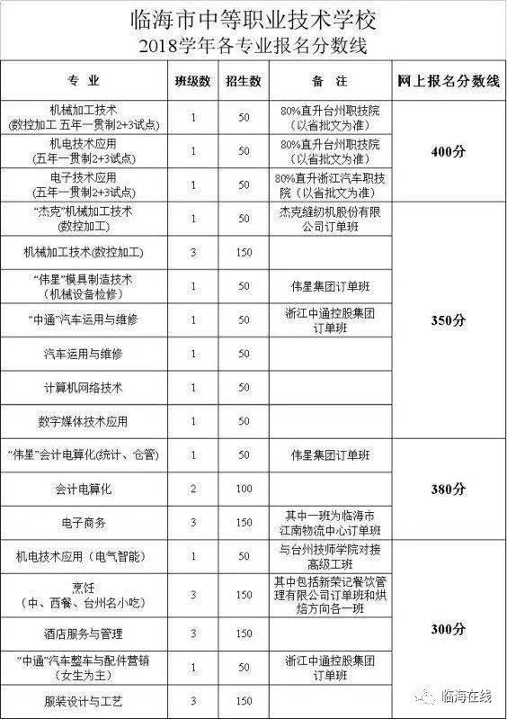 权威发布   2018年临海市普高,职高统一录取分数线出炉!