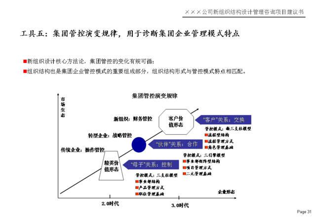 杨少杰:新组织结构设计方法,路径,步骤