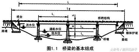 (1),桥梁五大部件的组成:桥跨结构(上部结构),支座系统,桥墩,桥台,墩