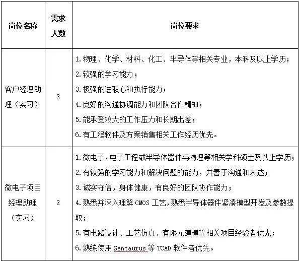 浙江鸿之微信息科技有限公司(简称:浙江鸿之微)是鸿之微科技(上海)股份有限公司(简称:鸿之微科技)子公司,公司基于鸿之微科技在材料设计和器件模拟软件方面的强大技术能力,坚持以客户为中心,致力于为集成电路、新能源、新材料等领域提供大数据处理、平台和应用软件等解决方案。 业务技术方案与服务: 1.