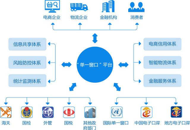 电子商务小包单���^�_中国(杭州)跨境电子商务综合试验区简介
