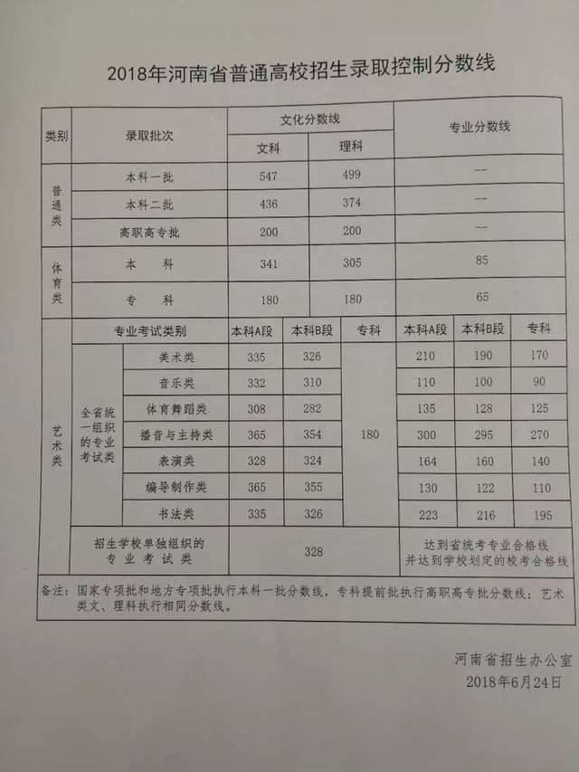 河南省普通高校�y�k_2018年河南省普通高校对口招生录音控制分数线