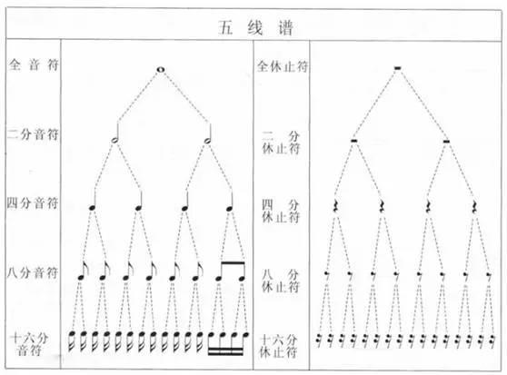 图3-4 五线谱的x分音符