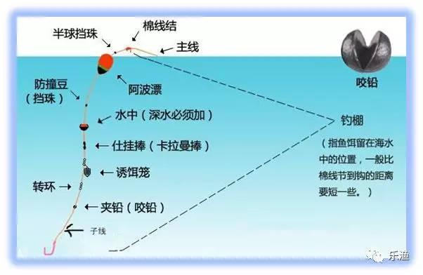 图解海钓鲈鱼的六种常见钓组与线组