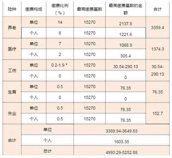 安徽省实施社会保险法细则 律图