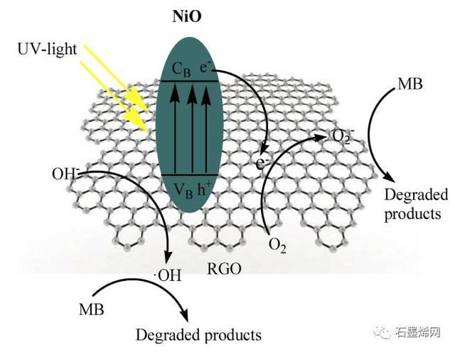 hummers法制备氧化石墨烯的原理