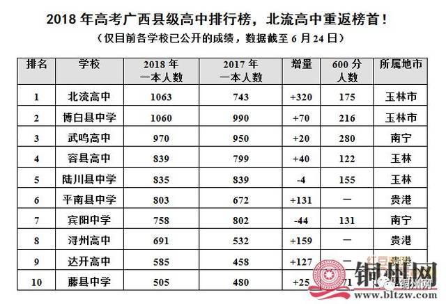 2018年v高中北流县级高中排行榜,中国榜首重返高中!暑假广西高中图片