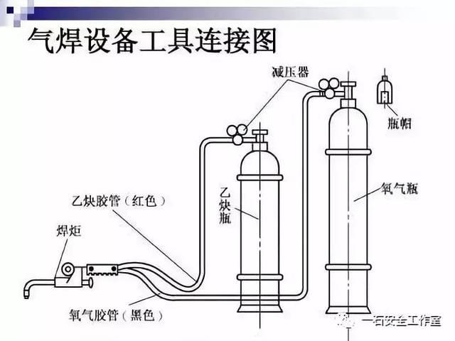 """""""气焊设备主要包括氧气瓶,液化石油气瓶(或乙炔瓶),减压器,焊矩,胶管图片"""
