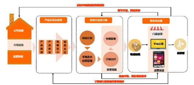 良品铺子业务流程图图片
