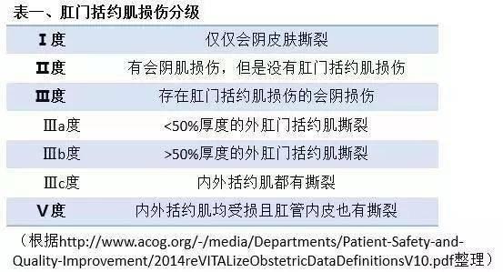 一半以上的顺产女性发生会阴撕裂,最权威预防治疗指南