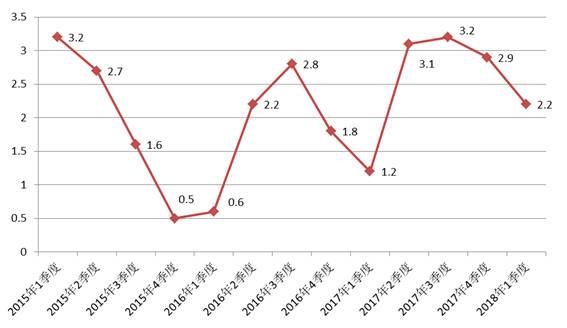 世界各国gdp增长示意图_全球热评中国修正GDP 中国对世界是机会不是威胁