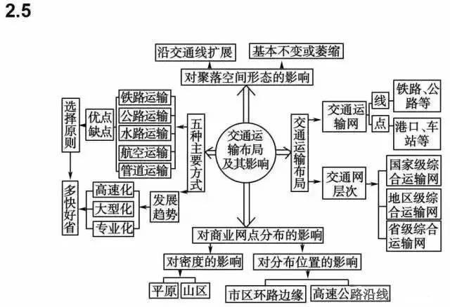 文综知识系统框架图,掌握住,考试稳拿240+!_手机搜狐网