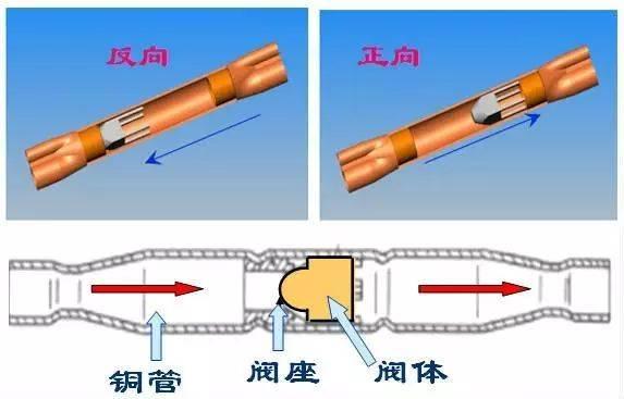 空调部件维修:单向阀图片