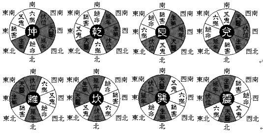 陈益峰:八宅风水如何安灶