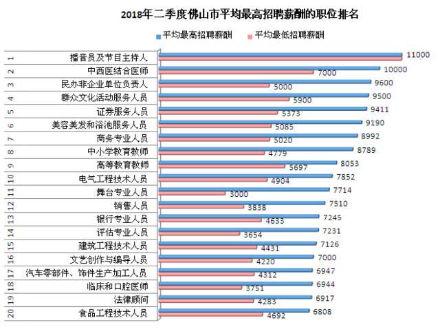 各行业年平均工资排行榜