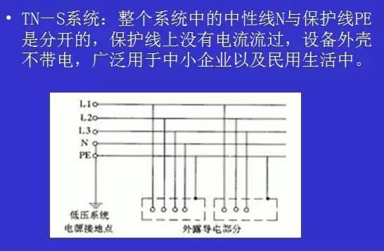插座接线如上; 我国大部分地区都是采用tn-s系统供电,tn-s系统如下图