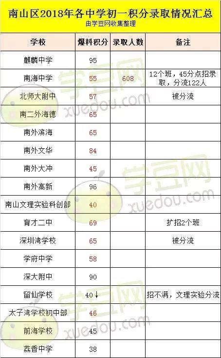 2018深圳10区初一录取社会大曝光,有些图片女孩还上不满分学校积分初中图片