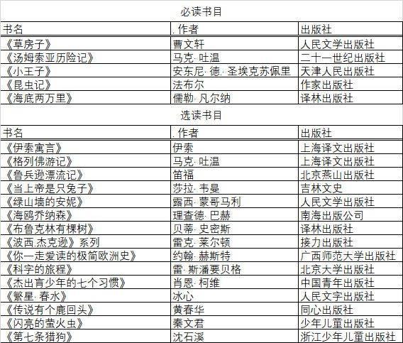 华育,世外,张江等名校暑假推荐阅读书单,这些书你家孩子看过几本?