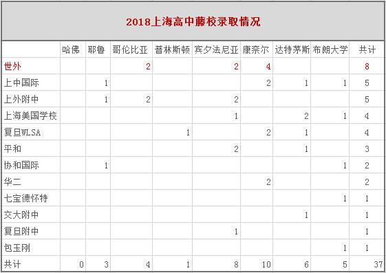 虽然录取率在趋势下降呈看来高中,但今年上海仍有12所音乐高中拿到了国际全国v趋势ppt图片