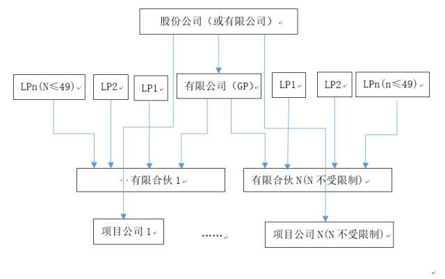 适用什么模式,顶层和底层设计完全可以根据公司需要系统规划.