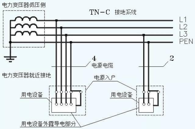我们先看电力变压器,我们发现它的中性点是直接接地的,也即配套了工作接地,因此第一个字母是T。 我们看到电力变压器的中性点接地后,以PEN的形式引出。PEN线有一个非常著名的名称,叫做零线。对应地,相线又被称为火线。 有意思的是,太多人把N线也叫做零线。却完全不知道零线是不允许切断的。 负载侧的外露导电部分未直接接地,因此第二个字母是N。 值得注意的是:由于PEN线以保护为主,因此TN-C接地系统中,在任何情况下PEN线不得断开。一旦PEN线断开,则负载外壳带电后,是会发生人身伤害事故的。因此,TN-C接