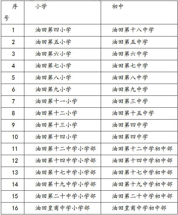 对口小学的毕业生报名庭户口本,毕业证到对口初中持家登记,对口初中不初中入连江县图片