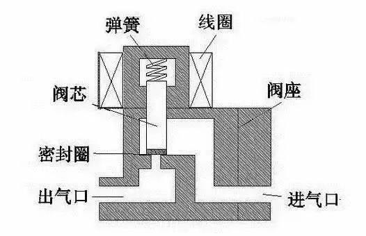 (常开型与此相反) 特点:在真空,负压,零压时能正常工作,但通径一般不图片