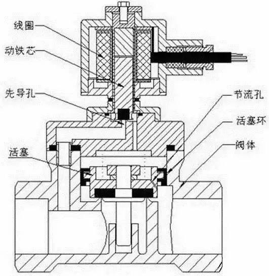 特点:在零压差或真空,高压时亦能可动作,但功率较大,要求必须水平图片