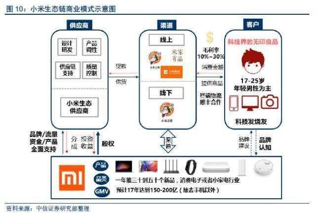 小米的商业模式是:硬件 新零售 互联网服务.图片