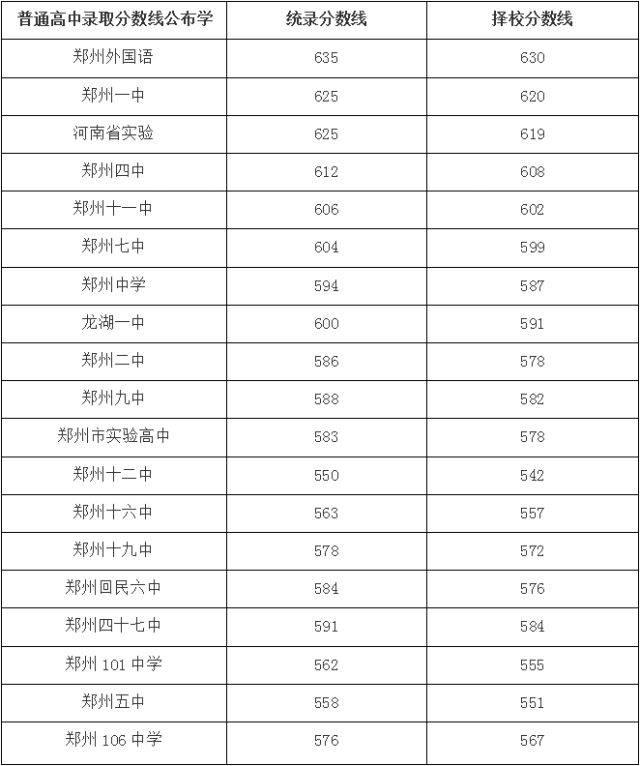 【中考】2018郑州中招录取结果什么时候出?中