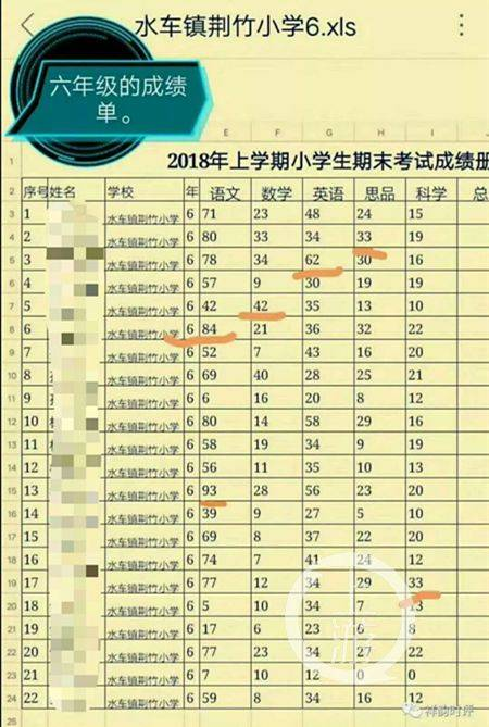 湖南一多名成绩官方期末v多名小学为个位数,教程:已代课辞退学生刷魅老师族砖机视频图片