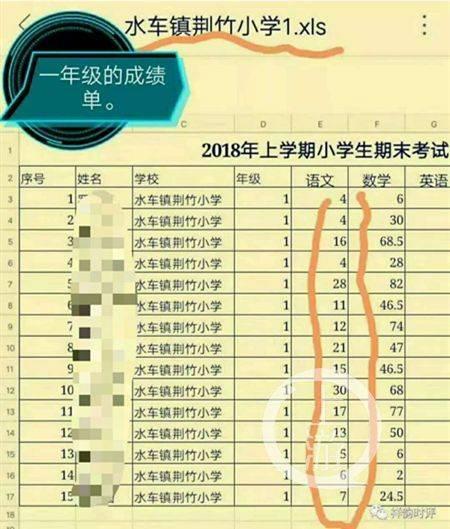 小学生操行�9k��b����_湖南一小学多名学生期末考试成绩为个位数,官方:已辞退代课老师