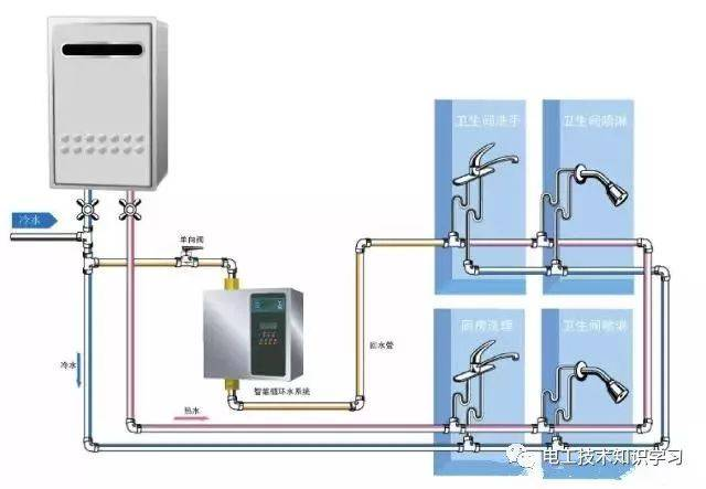 管时安装家用热水循环增压系统需考虑增加小厨宝 3,若采用燃气热水器图片