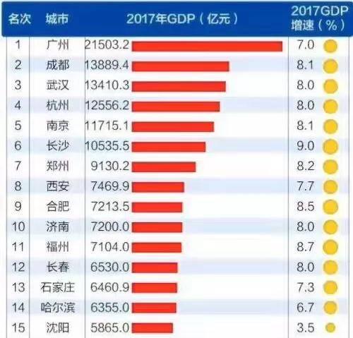 泰兴最新gdp排名_26省会城市2017GDP最新排名 西安位列第八 增速第一