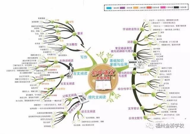 来源:初中生学习,福州金桥学校尊重原创,如有侵权,请及时与我们联系.