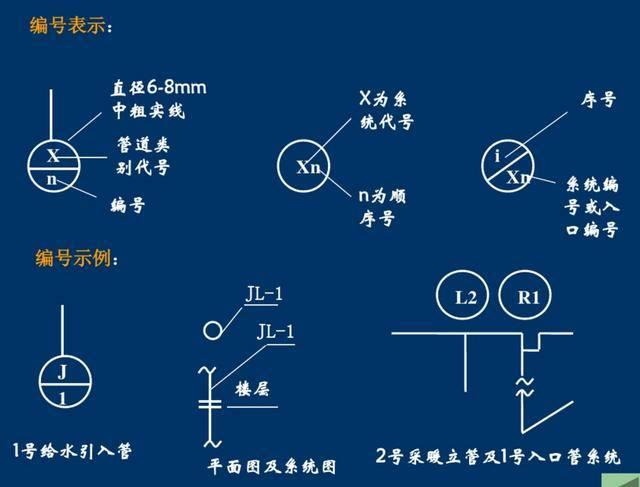 实力涨姿势:管道工程图形基本知识,史上最全的管道工程图形符号