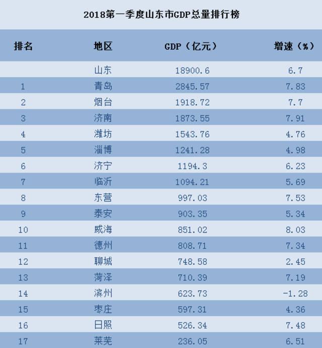 山东哪个县gdp多少_山东最新县 市 排行榜 GDP倒数第一的竟是聊城的