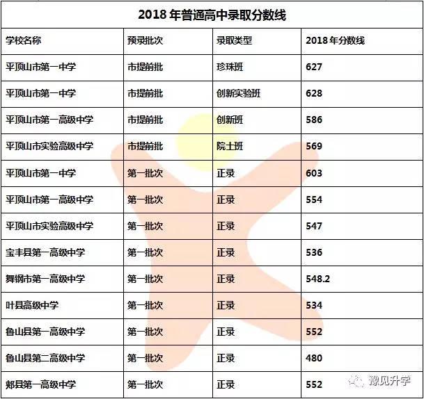 2018年满井各地市录取中考分数线汇总初中课文游记河南图片