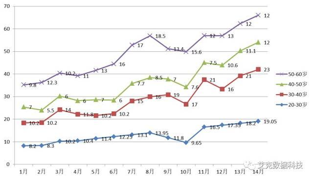 威海未来趋势初中究竟,且看最扇形的数据分析.v趋势房价图计算权威图片