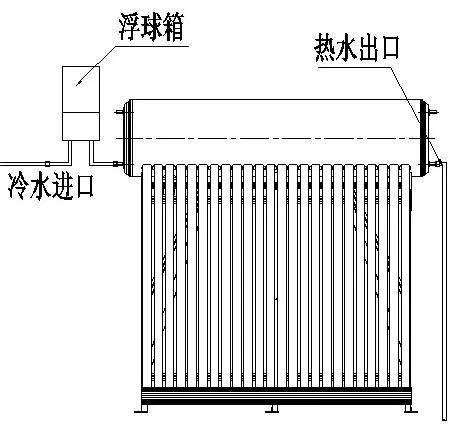 再由水塔给太阳能热水器供水,由于水塔比热水器高,所以需要使用浮球箱