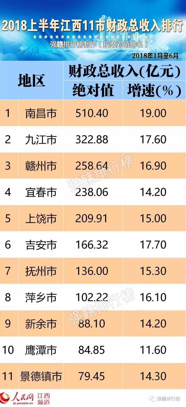 江西gdp排名2021各市_2016年江西各市GDP排名 南昌总量第一 新余人均第一(3)