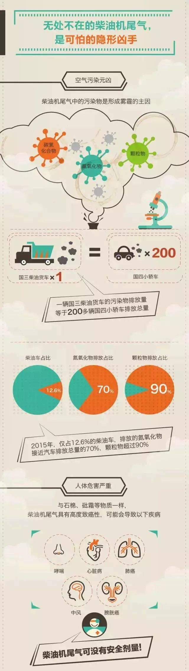 环保小课堂 汽车尾气已成为 城市移动污染主要源头之一 其排放的多种