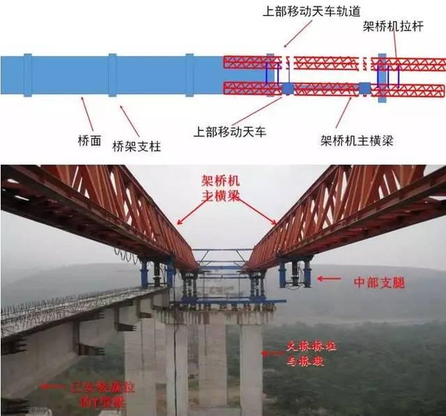 架桥机采用双导梁作为主梁,上部可三维运动的负荷起重装置,完成梁体图片