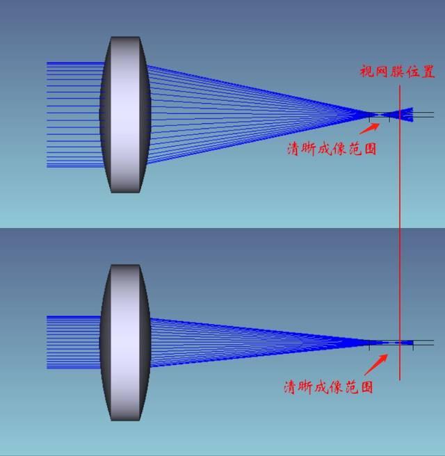 射你小骚穴_凸透镜左侧光线入射范围较小,使得落在焦平面前后的散斑更小,能够