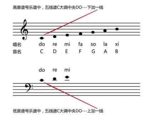 五线谱分为高音谱号五线谱和低音谱号五线谱,把两个大符号标识记住.