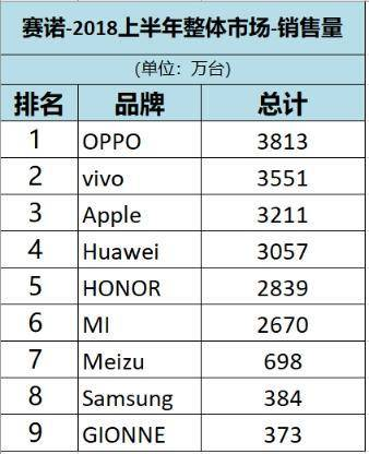 赛诺数据表明:2018年上半年OPPO手机销量最高登顶冠军宝座