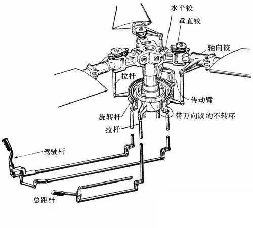 10分钟看懂直升机飞行原理!然后你就明白为什么会坠落图片